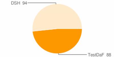 Grafik zu Umfrgae 1 - TestDaF oder DSH