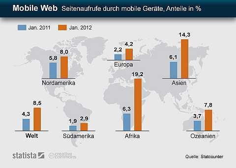 Testdaf grafikbeschreibung beispiel usage statistics for summary by month site kz