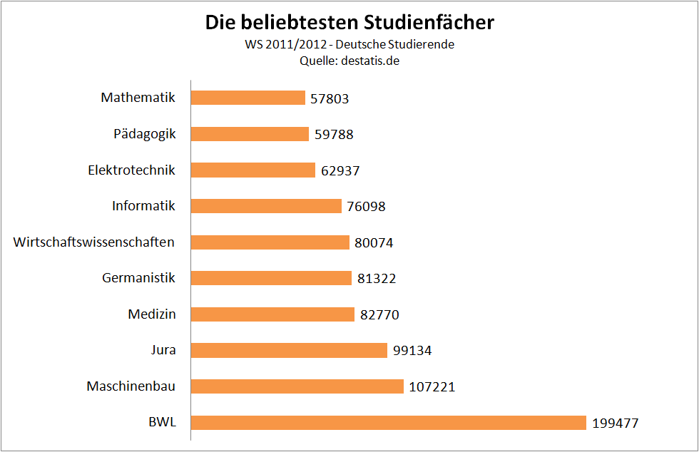 Die beliebtesten Studienfächer - I - Deutsche Studierende