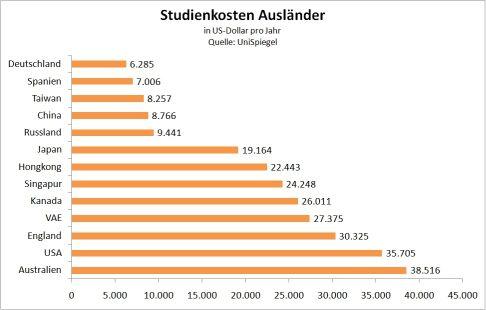 Gesamtkosten Studium für Ausländer - klein