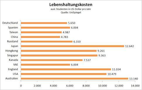 Lebenshaltungskosten Bundesländer
