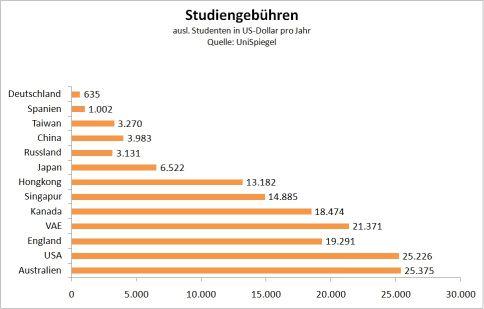 Studiengebühren ausländischer Studenten - klein