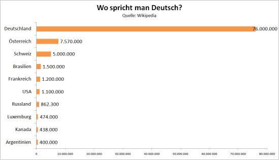 Wo spricht man Deutsch - Schaubild