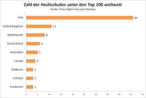 Zahl der Hochschulen unter den Top 100 weltweit beim THE-Ranking 2013