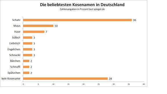 Die beliebtesten Kosenamen_halb