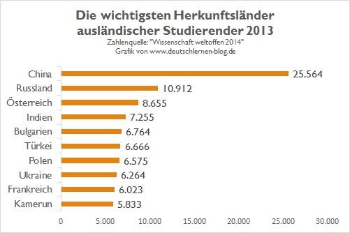 Die wichtigsten Herkunftsländer ausländischer Studenten in Deutschland 2013 - in absoluten Zahlen - 5
