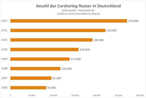 Anzahl der CarSharing-Nutzer in Deutschland - 4 - halb