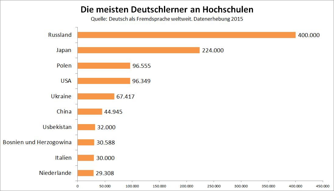 Die meisten Deutschlerner an Hochschulen