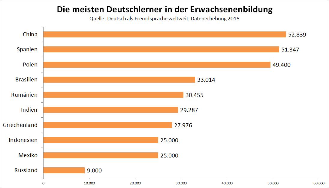 Die meisten Deutschlerner in der Erwachsenenbildung