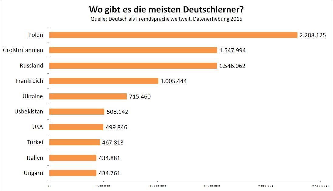 Wo gibt es die meisten Deutschlerner